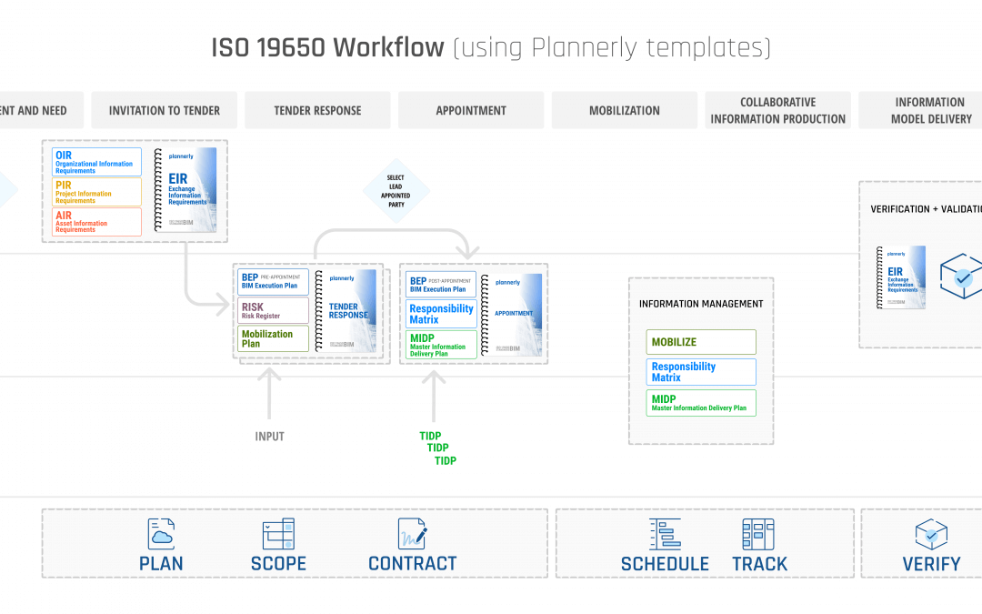 ISO 19650 pdf explains the important steps in one diagram (includes ISO 19650 pdf download and high resolution image)